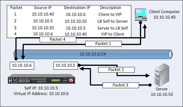 admt security translation add option