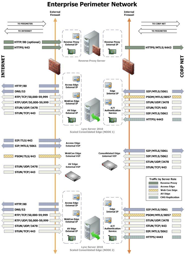 photo : deployment guides f5 networks images client server diagram visio enterprise architecture lync edge server diagram